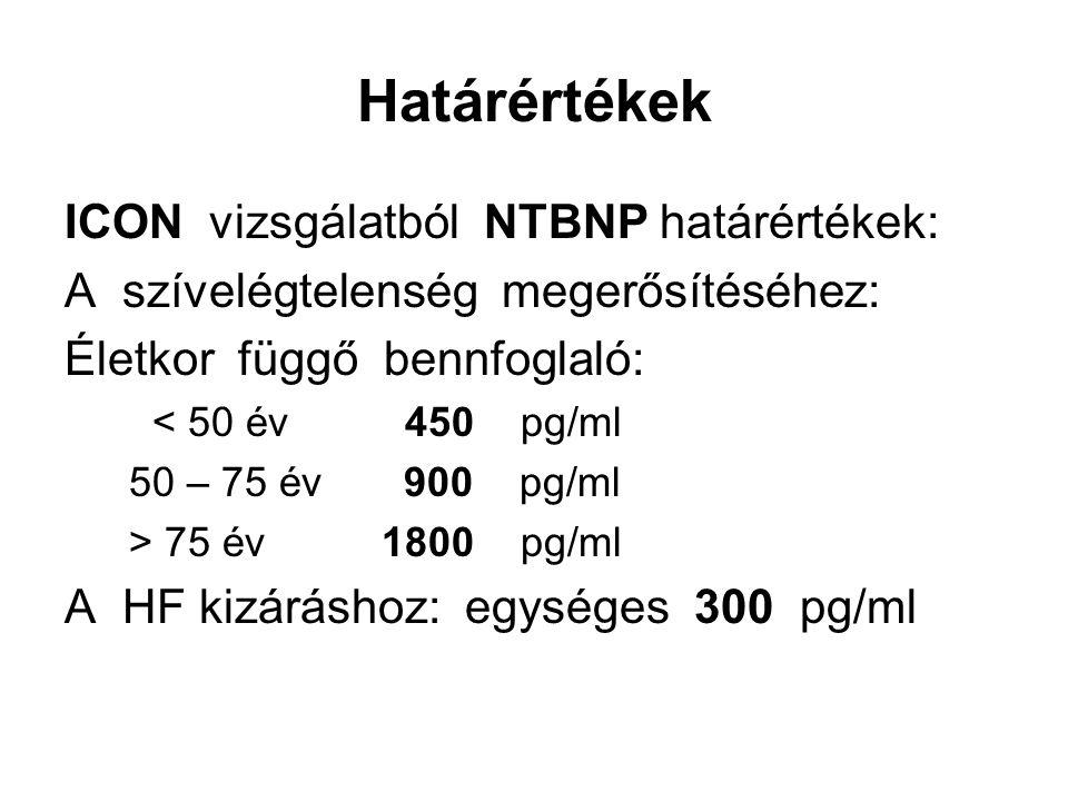 Határértékek ICON vizsgálatból NTBNP határértékek: A szívelégtelenség megerősítéséhez: Életkor függő bennfoglaló: < 50 év 450 pg/ml 50 – 75 év 900 pg/ml > 75 év 1800 pg/ml A HF kizáráshoz: egységes 300 pg/ml