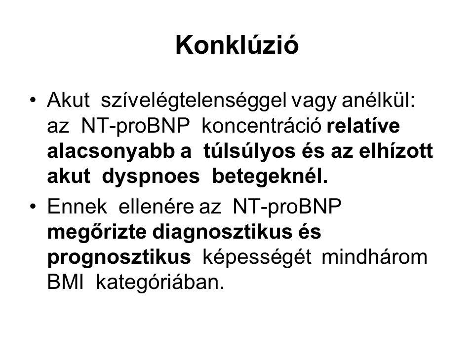Konklúzió Akut szívelégtelenséggel vagy anélkül: az NT-proBNP koncentráció relatíve alacsonyabb a túlsúlyos és az elhízott akut dyspnoes betegeknél. E