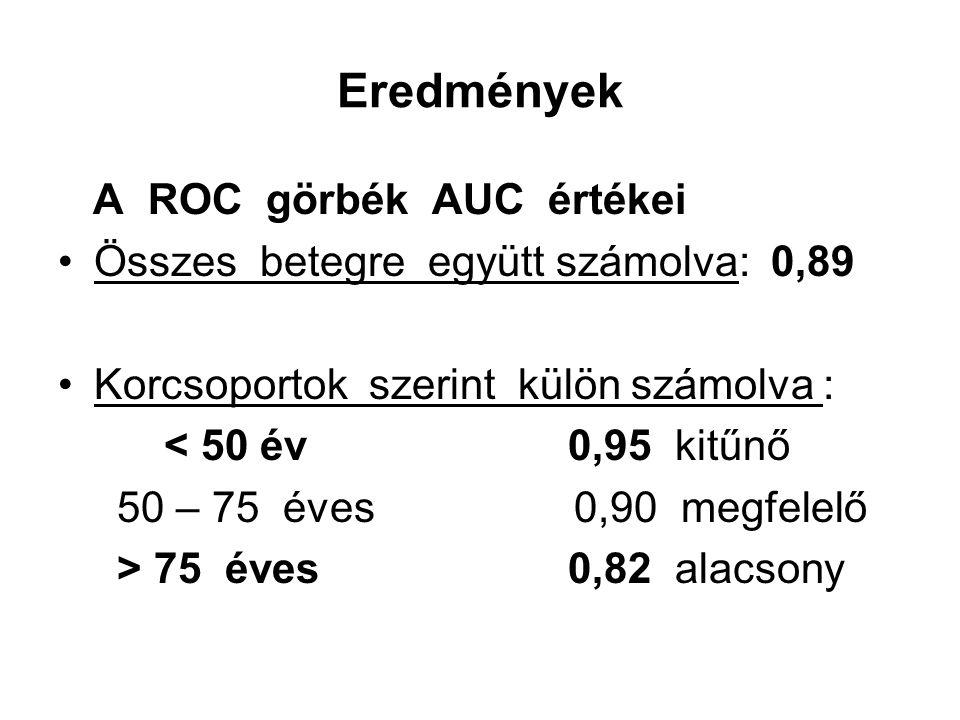 Eredmények A ROC görbék AUC értékei Összes betegre együtt számolva: 0,89 Korcsoportok szerint külön számolva : < 50 év 0,95 kitűnő 50 – 75 éves 0,90 megfelelő > 75 éves 0,82 alacsony