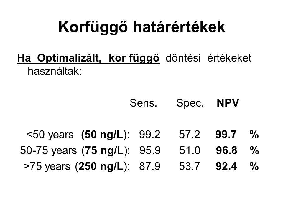 Korfüggő határértékek Ha Optimalizált, kor függő döntési értékeket használtak: Sens. Spec. NPV <50 years (50 ng/L): 99.2 57.2 99.7 % 50-75 years (75 n