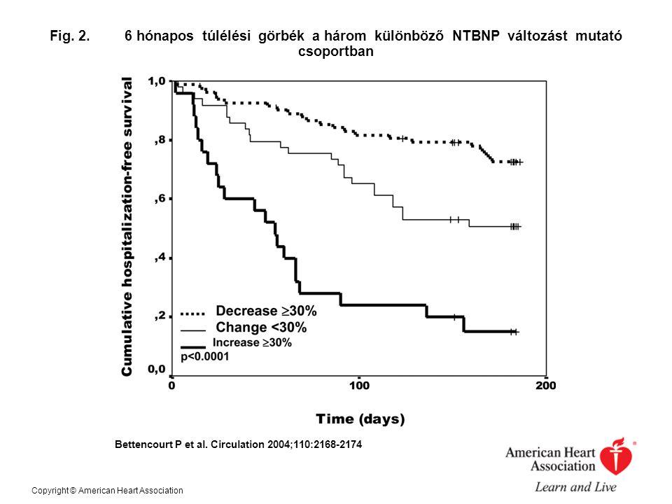 Fig. 2. 6 hónapos túlélési görbék a három különböző NTBNP változást mutató csoportban Bettencourt P et al. Circulation 2004;110:2168-2174 Copyright ©