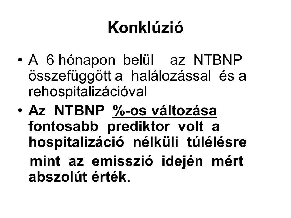 Konklúzió A 6 hónapon belül az NTBNP összefüggött a halálozással és a rehospitalizációval Az NTBNP %-os változása fontosabb prediktor volt a hospitalizáció nélküli túlélésre mint az emisszió idején mért abszolút érték.