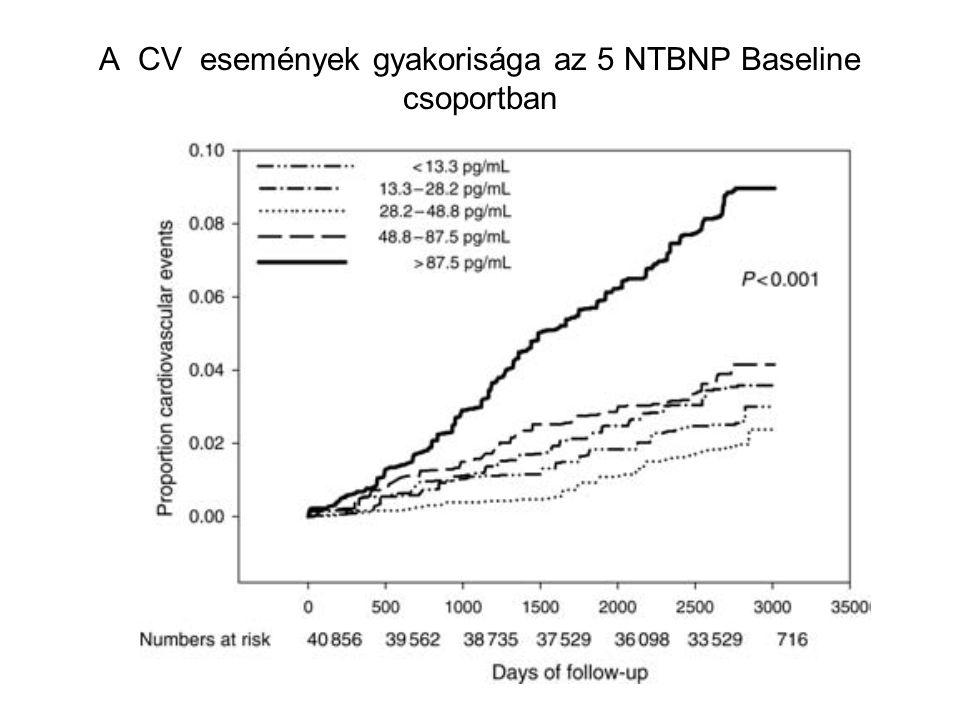 A CV események gyakorisága az 5 NTBNP Baseline csoportban