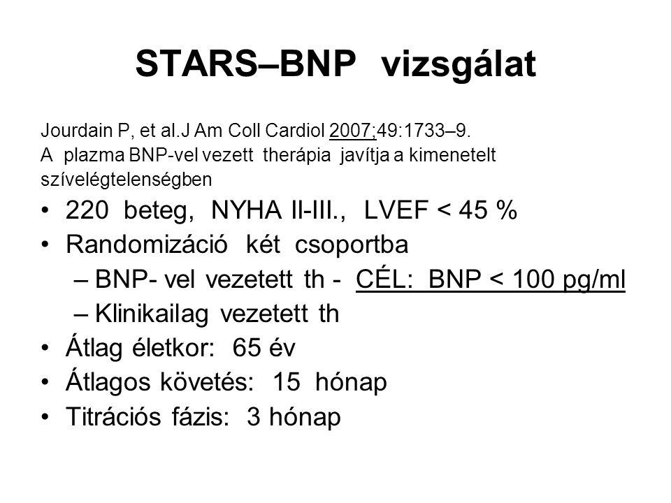 STARS–BNP vizsgálat Jourdain P, et al.J Am Coll Cardiol 2007;49:1733–9. A plazma BNP-vel vezett therápia javítja a kimenetelt szívelégtelenségben 220