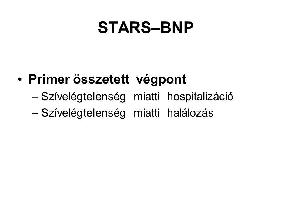 STARS–BNP Primer összetett végpont –Szívelégtelenség miatti hospitalizáció –Szívelégtelenség miatti halálozás