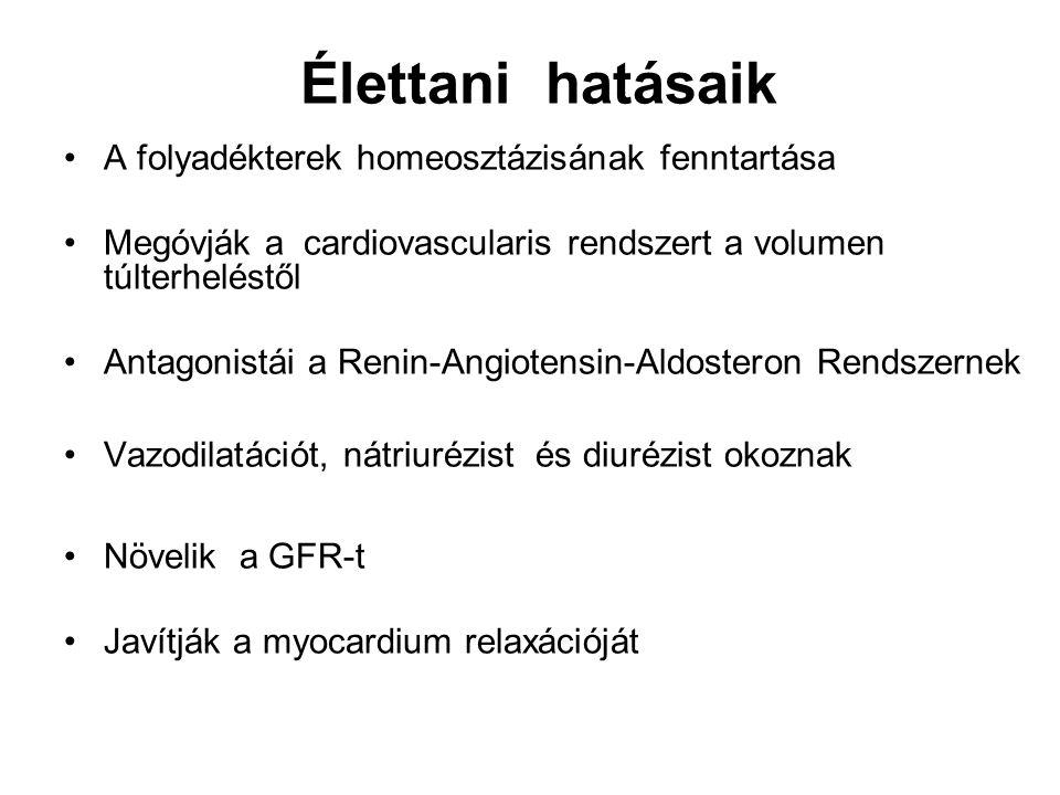 Élettani hatásaik A folyadékterek homeosztázisának fenntartása Megóvják a cardiovascularis rendszert a volumen túlterheléstől Antagonistái a Renin-Angiotensin-Aldosteron Rendszernek Vazodilatációt, nátriurézist és diurézist okoznak Növelik a GFR-t Javítják a myocardium relaxációját