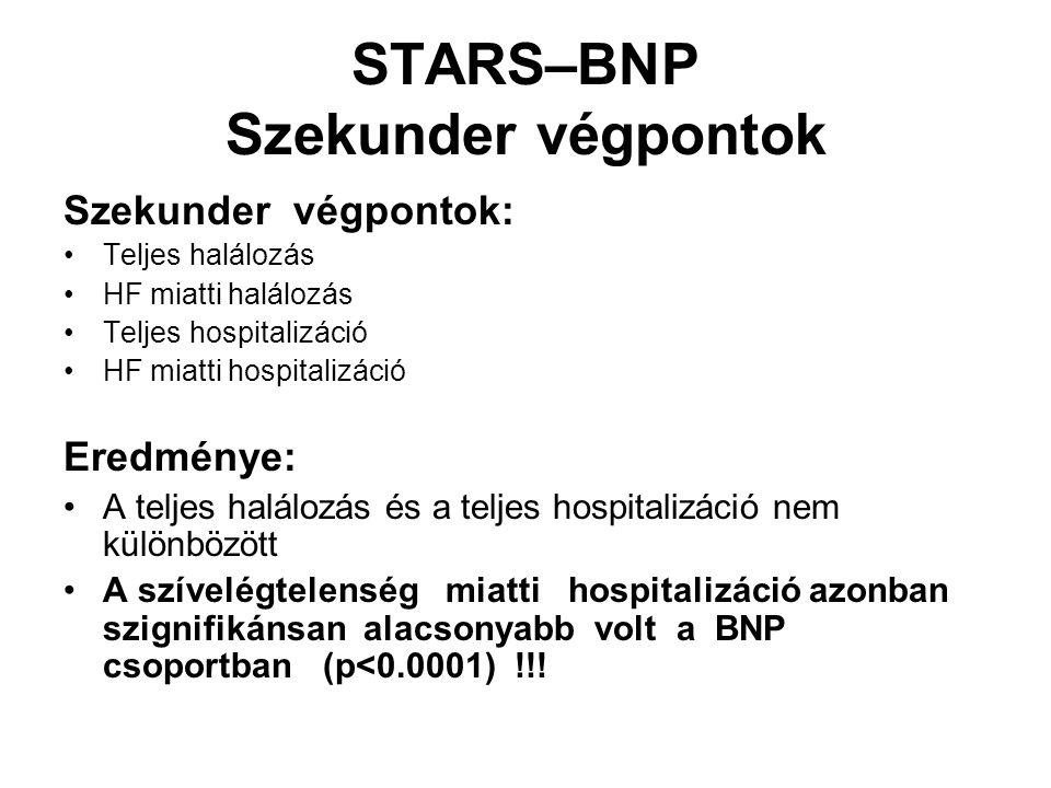 STARS–BNP Szekunder végpontok Szekunder végpontok: Teljes halálozás HF miatti halálozás Teljes hospitalizáció HF miatti hospitalizáció Eredménye: A teljes halálozás és a teljes hospitalizáció nem különbözött A szívelégtelenség miatti hospitalizáció azonban szignifikánsan alacsonyabb volt a BNP csoportban (p<0.0001) !!!
