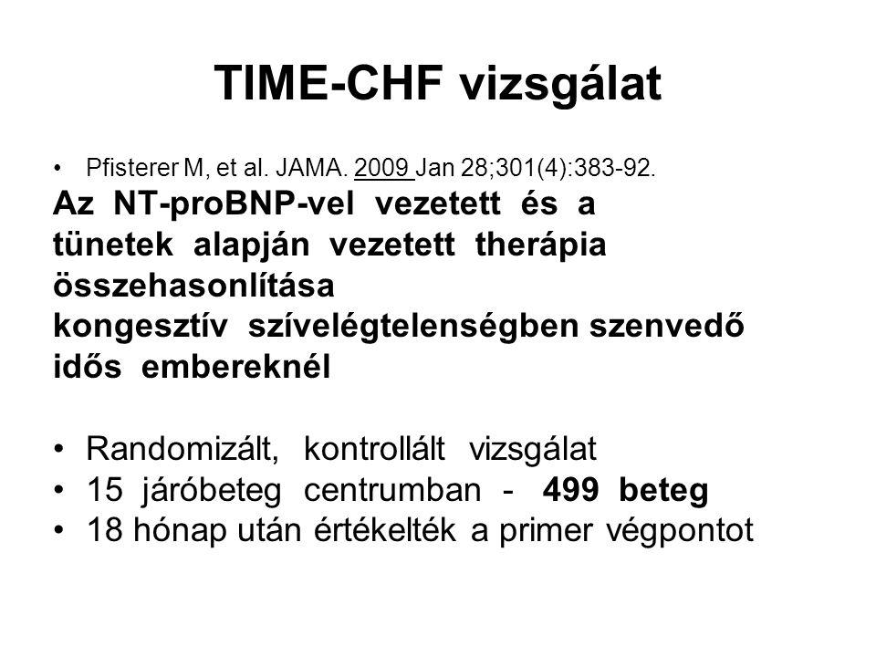 TIME-CHF vizsgálat Pfisterer M, et al. JAMA. 2009 Jan 28;301(4):383-92. Az NT-proBNP-vel vezetett és a tünetek alapján vezetett therápia összehasonlít