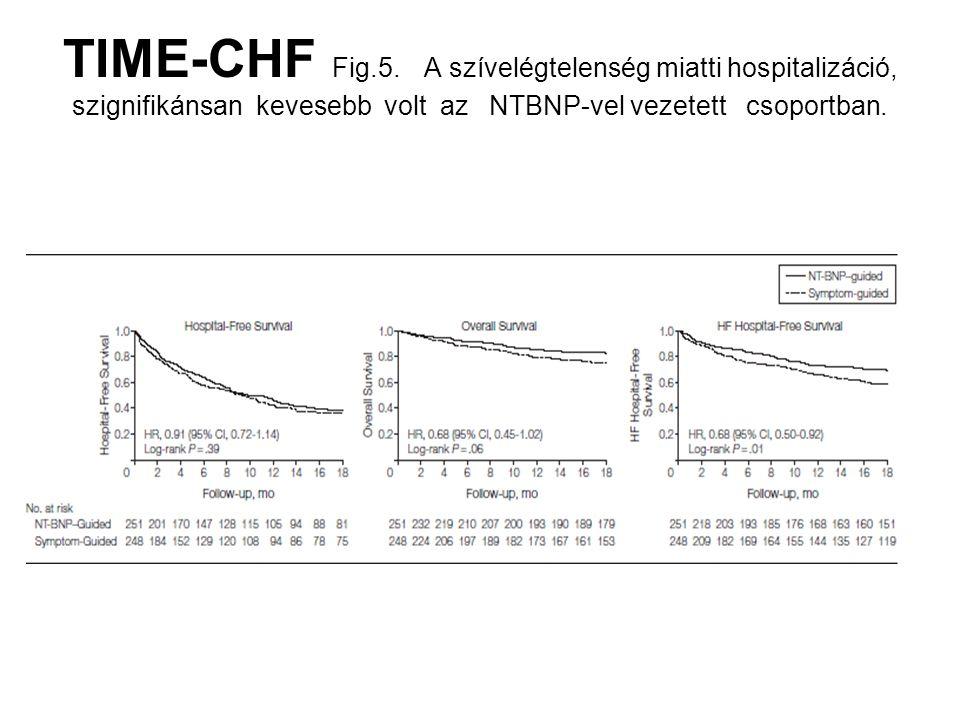 TIME-CHF Fig.5. A szívelégtelenség miatti hospitalizáció, szignifikánsan kevesebb volt az NTBNP-vel vezetett csoportban.