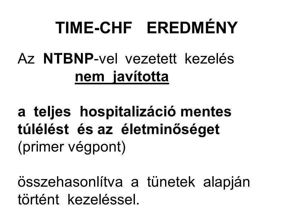 TIME-CHF EREDMÉNY Az NTBNP-vel vezetett kezelés nem javította a teljes hospitalizáció mentes túlélést és az életminőséget (primer végpont) összehasonlítva a tünetek alapján történt kezeléssel.