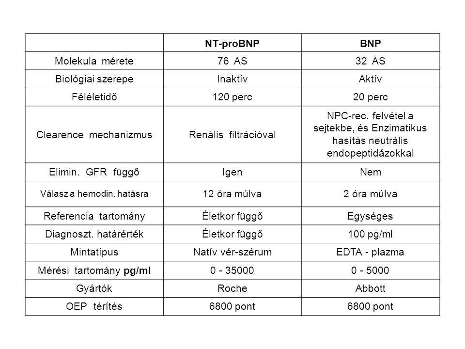NT-proBNPBNP Molekula mérete76 AS32 AS Biológiai szerepeInaktívAktív Féléletidő120 perc20 perc Clearence mechanizmusRenális filtrációval NPC-rec. felv