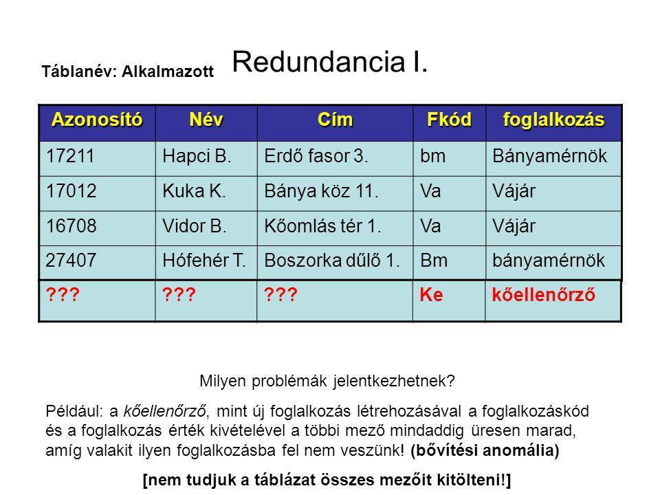Redundancia I. AzonosítóNévCímFkódfoglalkozás 17211Hapci B.Erdő fasor 3.bmBányamérnök 17012Kuka K.Bánya köz 11.VaVájár 16708Vidor B.Kőomlás tér 1.VaVá