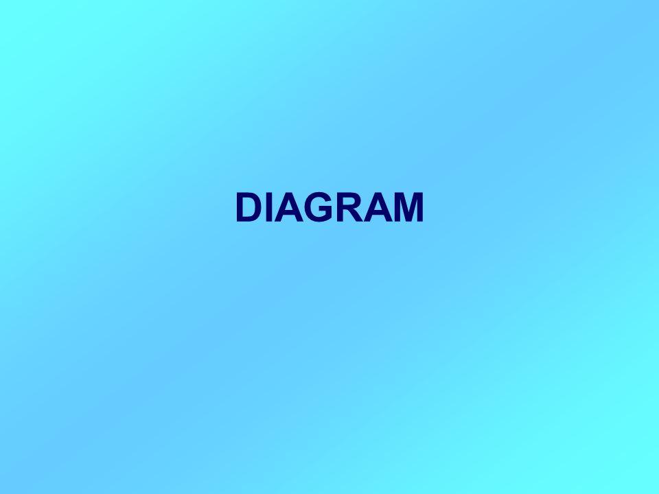 A diagramok az adatok képi megjelenítésének eszközei Sokféle diagram van.