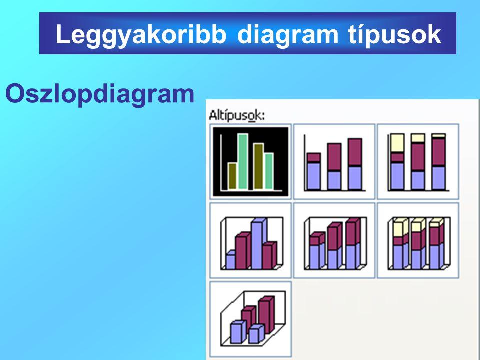 Oszlopdiagram Leggyakoribb diagram típusok