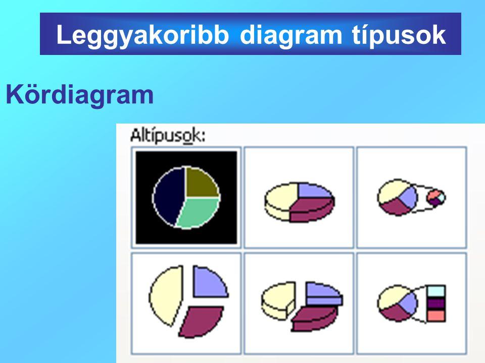 9. Beállítom a jelmagyarázat helyét Diagram készítése