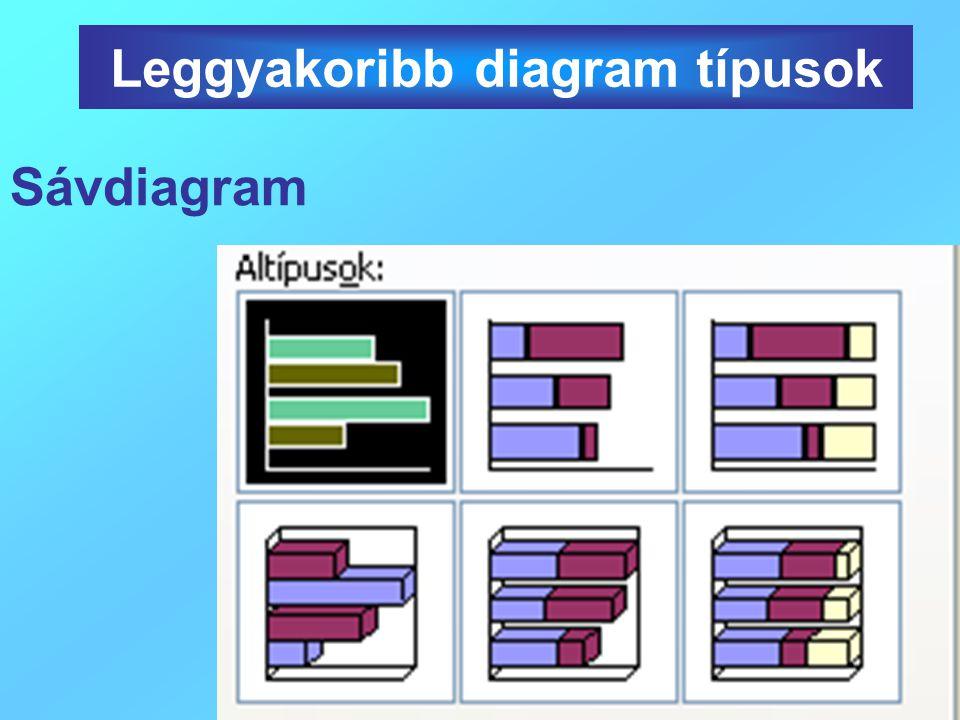 Sávdiagram Leggyakoribb diagram típusok