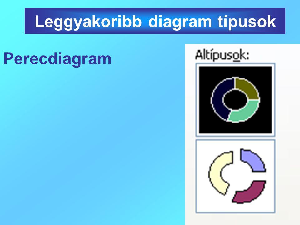 Perecdiagram Leggyakoribb diagram típusok