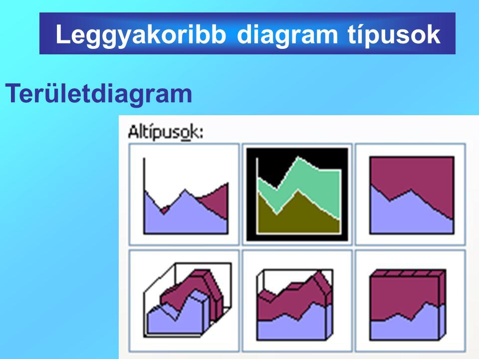 Területdiagram Leggyakoribb diagram típusok