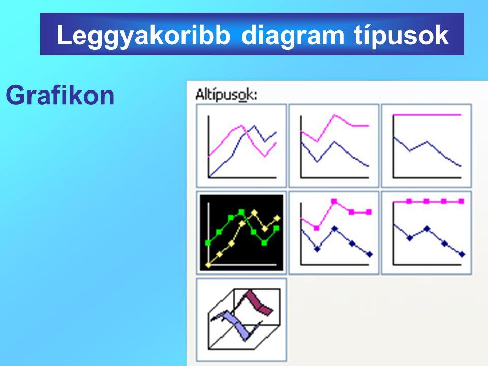13. Kiválasztom a kész diagram helyét Új munkalapon legyen a diagram Diagram készítése