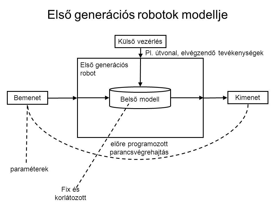 Bemenet Kimenet Külső vezérlés Második generációs robot külső változásokra reagáló feladatvégrehajtás korlátozott mértékben, de módosítható saját működésről nyert információk Belső modell környetezetből szenzoradatok Második generációs robotok modellje magasszintű feladatmeghatározás