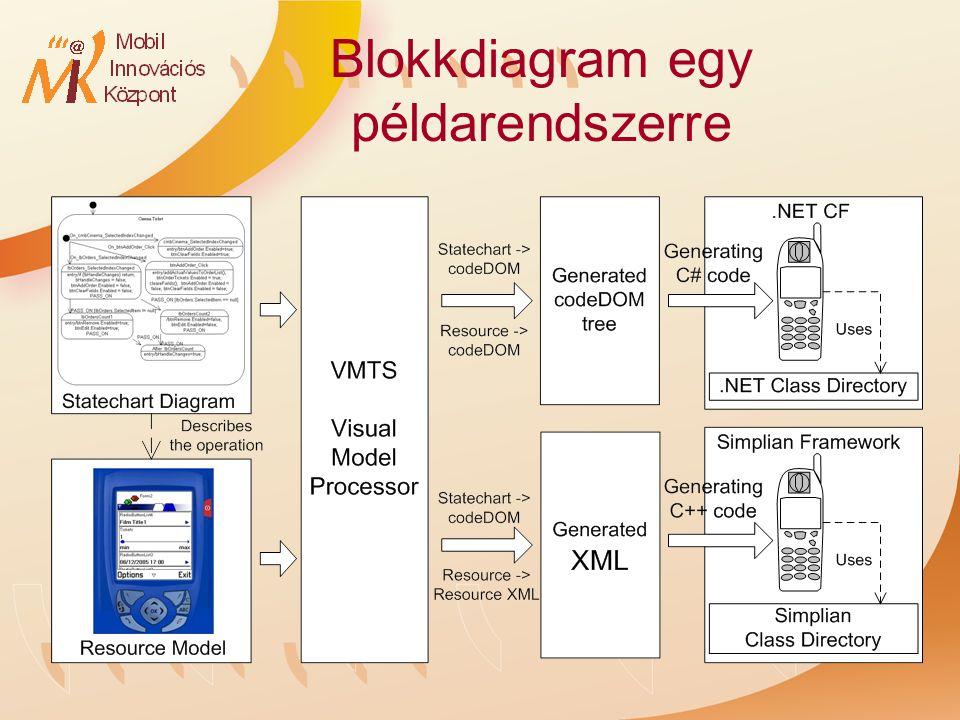 Blokkdiagram egy példarendszerre