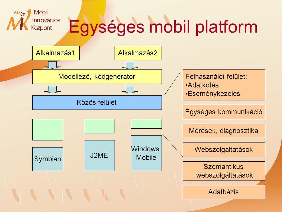 Egységes mobil platform Symbian Windows Mobile J2ME Modellező, kódgenerátor Közös felület Alkalmazás1Alkalmazás2 Felhasználói felület: Adatkötés Eseménykezelés Egységes kommunikáció Webszolgáltatások Mérések, diagnosztika Szemantikus webszolgáltatások Adatbázis