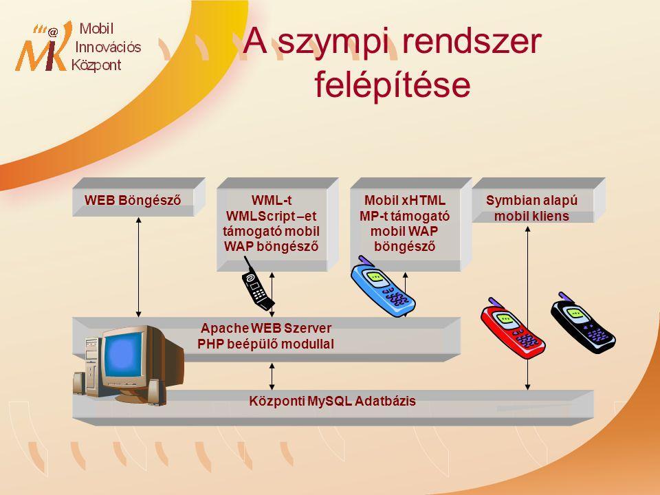A szympi rendszer felépítése Központi MySQL Adatbázis WEB Böngésző Apache WEB Szerver PHP beépülő modullal WML-t WMLScript –et támogató mobil WAP böngésző Mobil xHTML MP-t támogató mobil WAP böngésző Symbian alapú mobil kliens