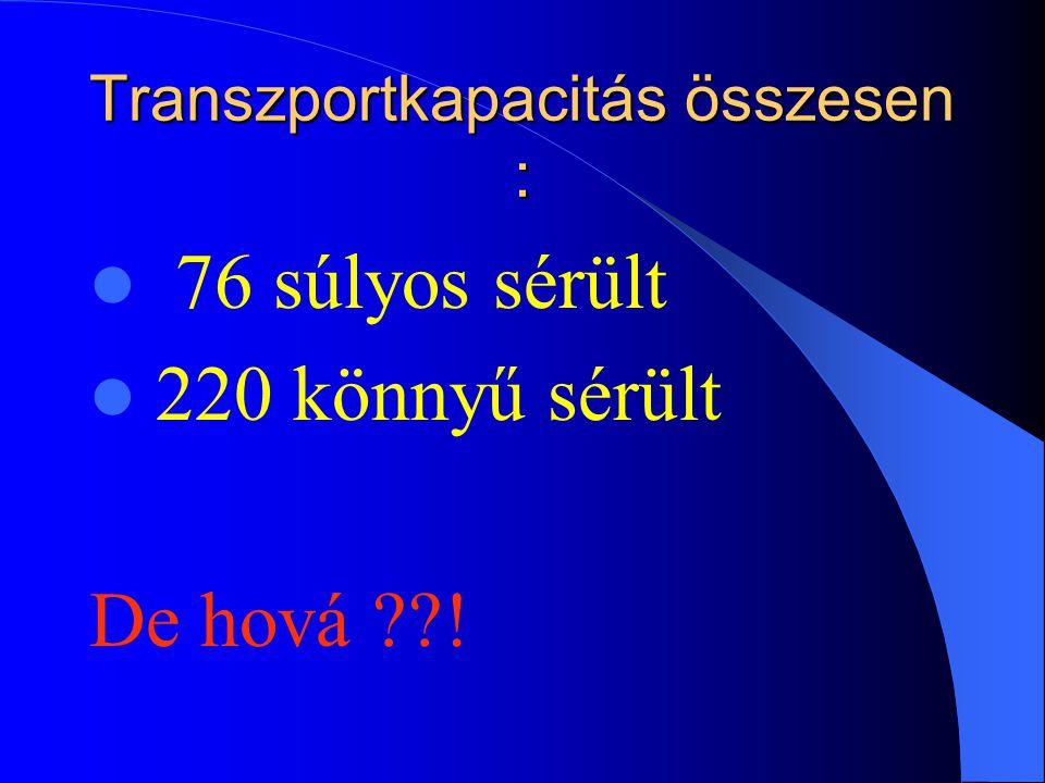Transzportkapacitás összesen : 76 súlyos sérült 220 könnyű sérült De hová ??!