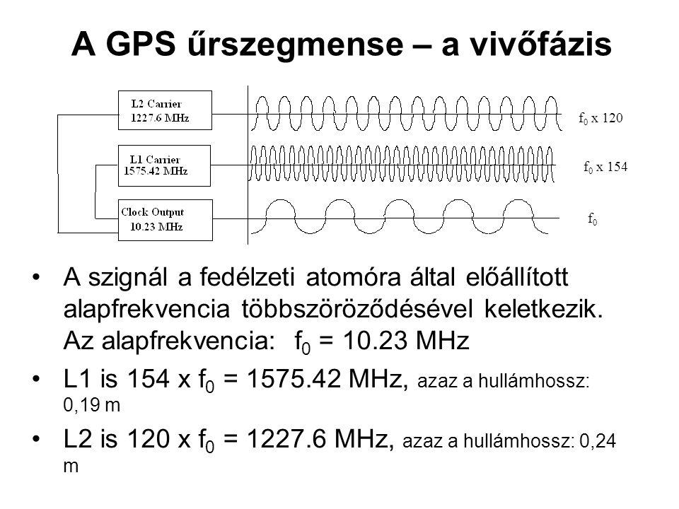A GPS űrszegmense – a vivőfázis A szignál a fedélzeti atomóra által előállított alapfrekvencia többszöröződésével keletkezik. Az alapfrekvencia: f 0 =