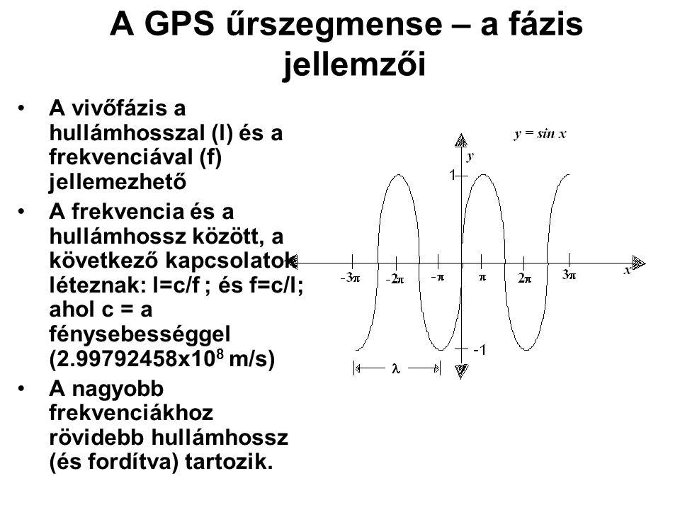 A GPS űrszegmense – a fázis jellemzői A vivőfázis a hullámhosszal (l) és a frekvenciával (f) jellemezhető A frekvencia és a hullámhossz között, a köve