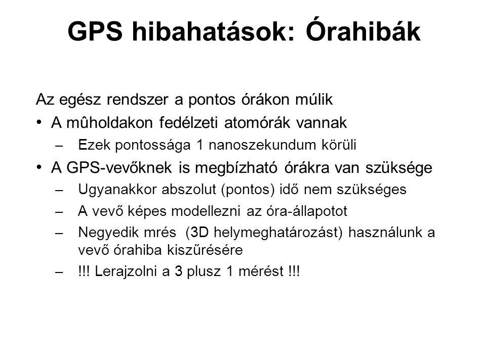 GPS hibahatások: Órahibák Az egész rendszer a pontos órákon múlik A mûholdakon fedélzeti atomórák vannak – Ezek pontossága 1 nanoszekundum körüli A GP