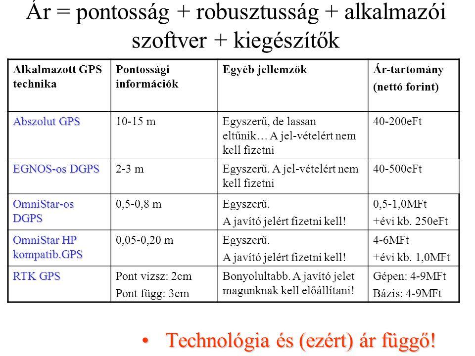 Technológia és (ezért) ár függő!Technológia és (ezért) ár függő! Alkalmazott GPS technika Pontossági információk Egyéb jellemzőkÁr-tartomány (nettó fo