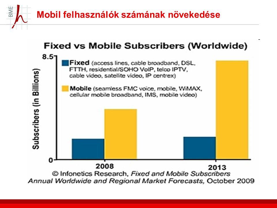 Mobil felhasználók számának növekedése
