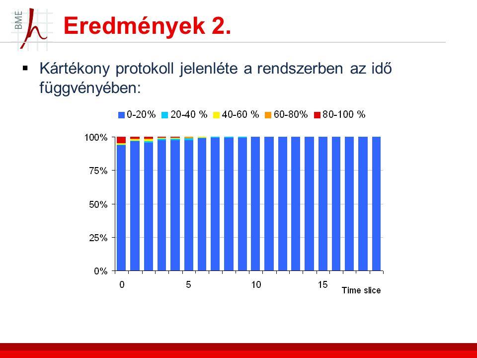 Eredmények 2.  Kártékony protokoll jelenléte a rendszerben az idő függvényében: