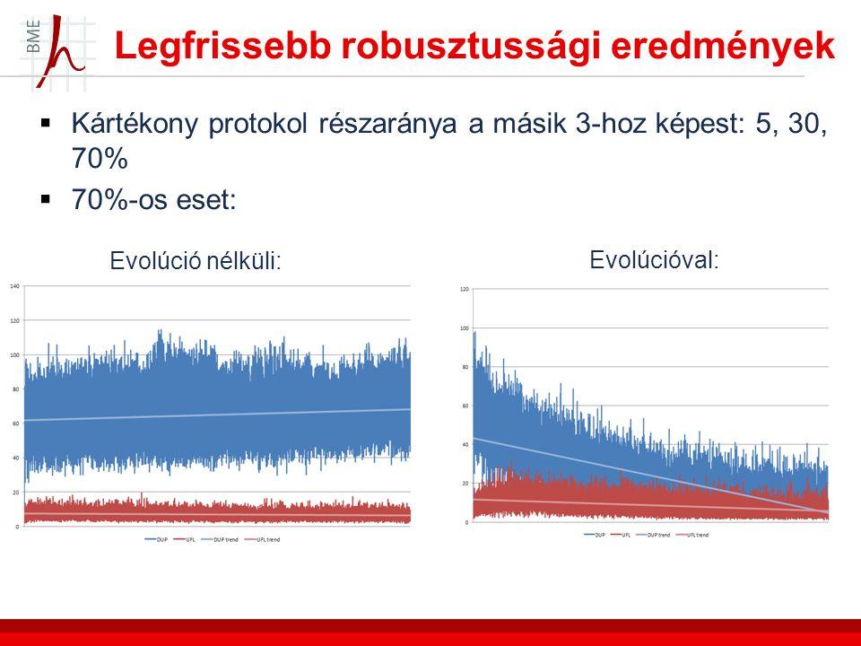 Legfrissebb robusztussági eredmények  Kártékony protokol részaránya a másik 3-hoz képest: 5, 30, 70%  70%-os eset: Evolúció nélküli: Evolúcióval: