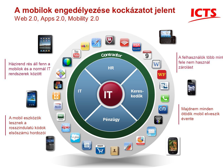 A mobilok engedélyezése kockázatot jelent Web 2.0, Apps 2.0, Mobility 2.0 IT HR Pénzügy Keres- kedők IT Házirend rés áll fenn a mobilok és a normál IT rendszerek között A felhasználók több mint fele nem használ zárolást Majdnem minden ötödik mobil elveszik évente A mobil eszközök lesznek a rosszindulatú kódok elsőszámú hordozói