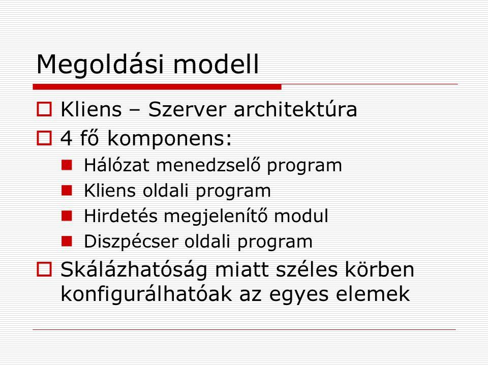 Megoldási modell  Kliens – Szerver architektúra  4 fő komponens: Hálózat menedzselő program Kliens oldali program Hirdetés megjelenítő modul Diszpécser oldali program  Skálázhatóság miatt széles körben konfigurálhatóak az egyes elemek