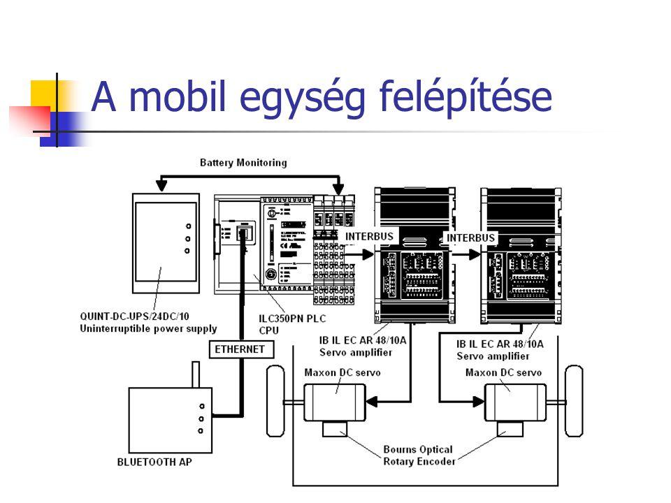 A mobil egység felépítése