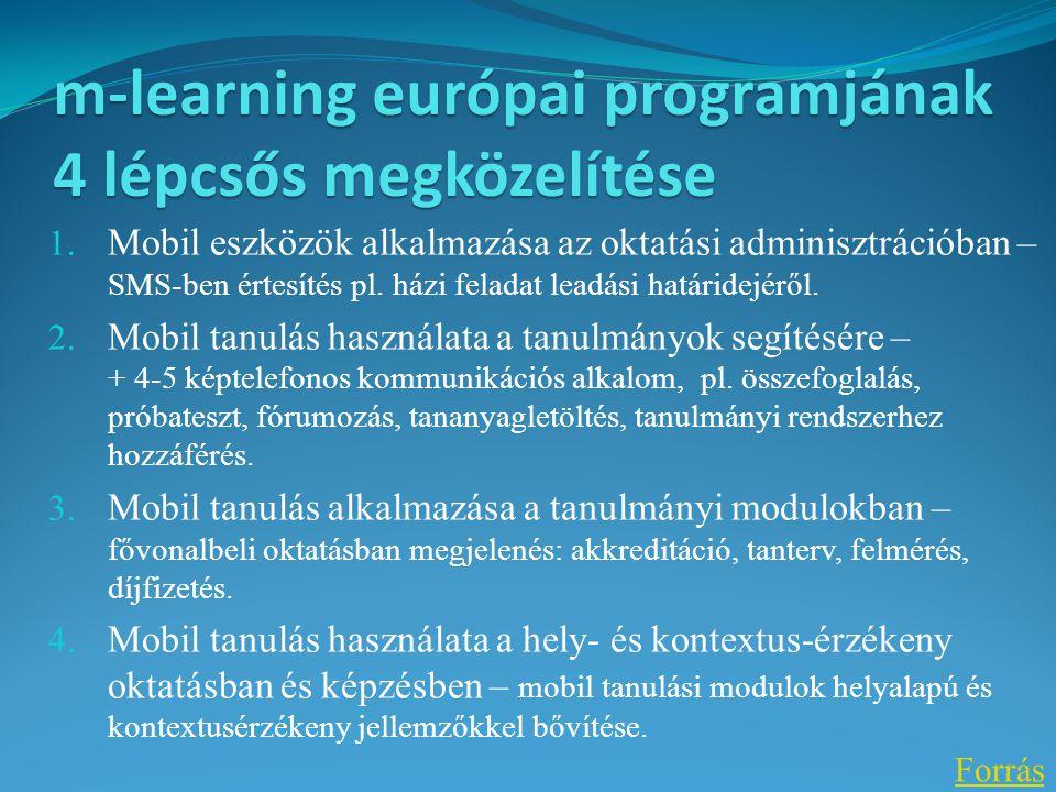 m-learning európai programjának 4 lépcsős megközelítése 1. Mobil eszközök alkalmazása az oktatási adminisztrációban – SMS-ben értesítés pl. házi felad