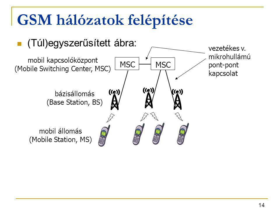 14 GSM hálózatok felépítése (Túl)egyszerűsített ábra: MSC bázisállomás (Base Station, BS) mobil kapcsolóközpont (Mobile Switching Center, MSC) vezeték