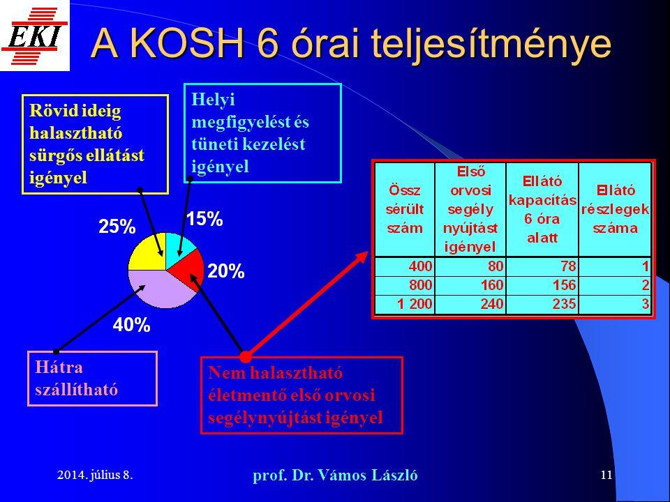 2014. július 8. prof. Dr. Vámos László 11 A KOSH 6 órai teljesítménye Rövid ideig halasztható sürgős ellátást igényel Nem halasztható életmentő első o