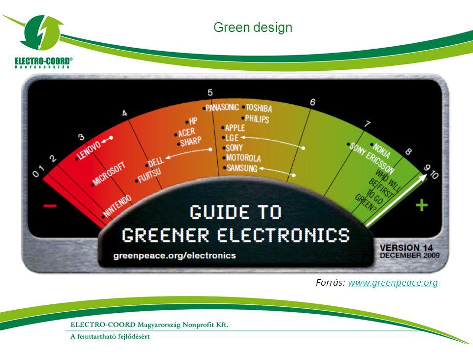 Green design Forrás: www.greenpeace.orgwww.greenpeace.org