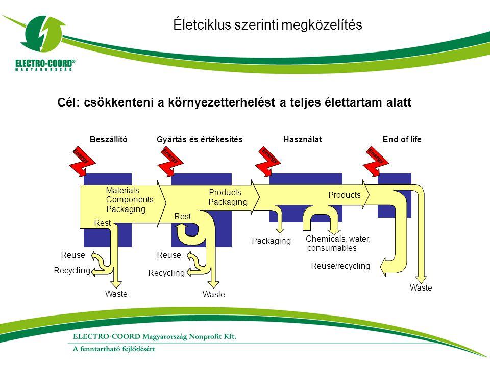 Életciklus szerinti megközelítés Cél: csökkenteni a környezetterhelést a teljes élettartam alatt End of life Waste Reuse/recycling Energy Chemicals, w