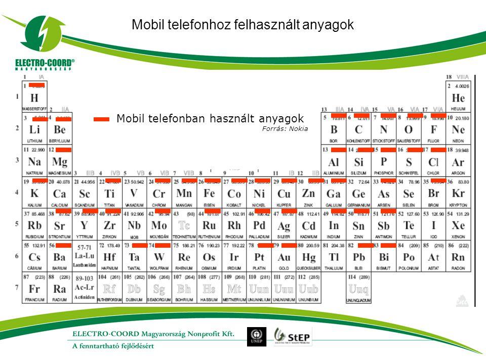 Mobil telefonhoz felhasznált anyagok Mobil telefonban használt anyagok Forrás: Nokia