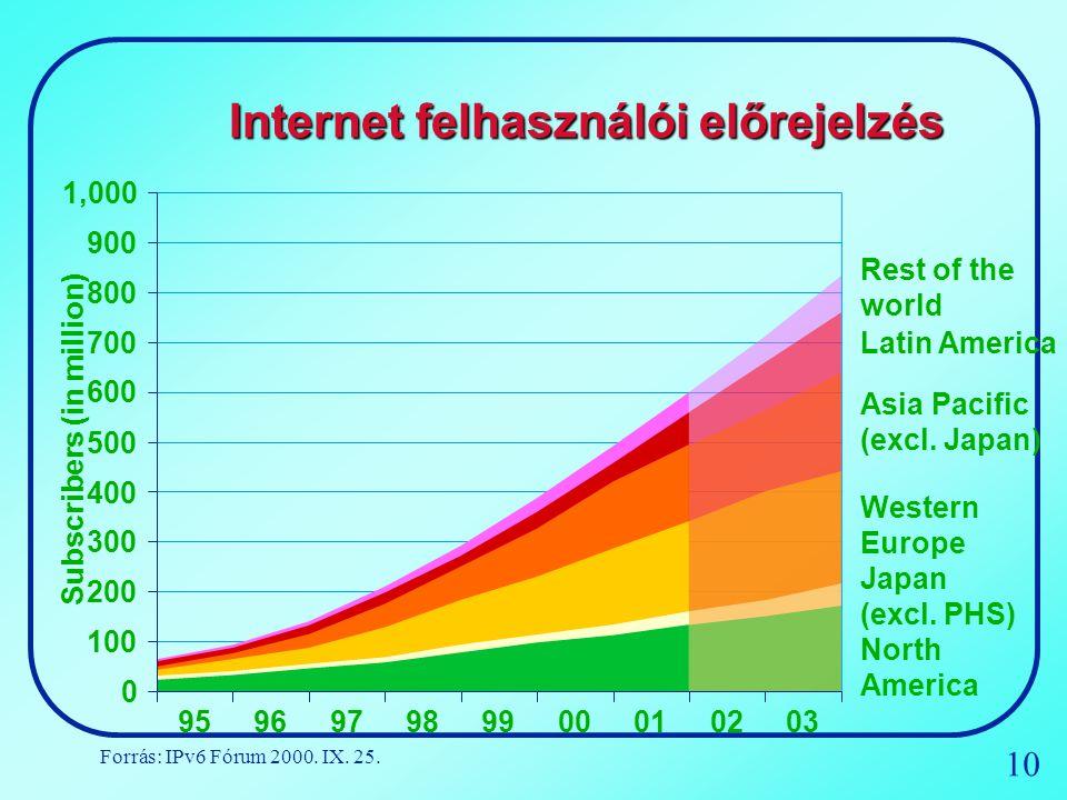10 Internet felhasználói előrejelzés 100 200 300 400 500 600 700 800 900 1,000 0 95 9697989900010203 Subscribers (in million) Japan (excl. PHS) Asia P