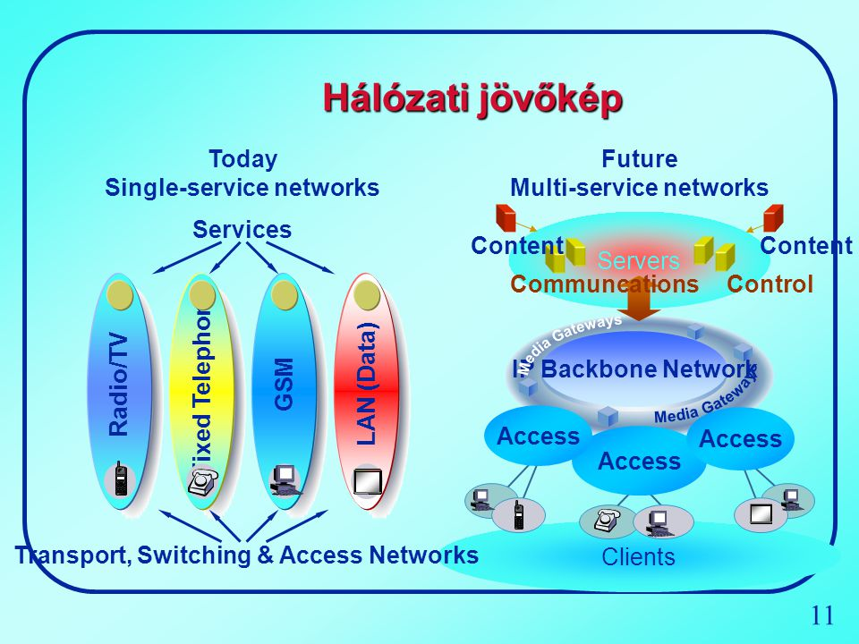 11 Hálózati jövőkép Today Single-service networks GSM Radio/TV Fixed Telephony LAN (Data) Services Servers Clients IP Backbone Network Access Future M