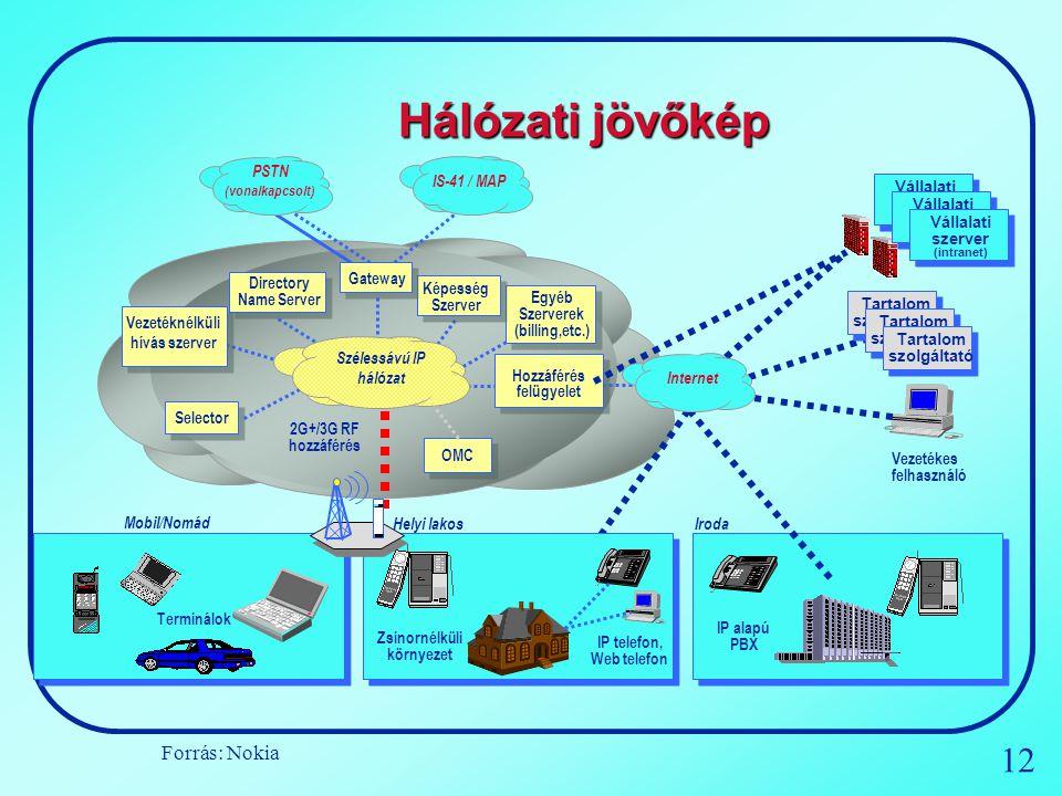 12 PSTN (vonalkapcsolt) IS-41 / MAP Szélessávú IP hálózat Selector OMC Hozzáférés felügyelet Egyéb Szerverek (billing,etc.) Képesség Szerver Gateway D