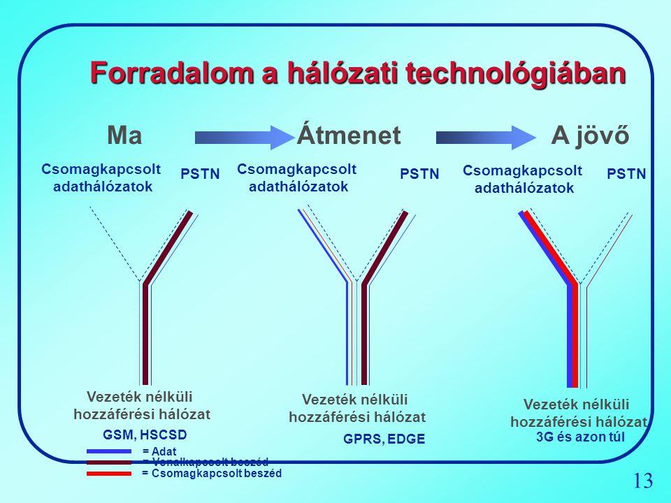 13 Forradalom a hálózati technológiában = Adat = Vonalkapcsolt beszéd = Csomagkapcsolt beszéd Csomagkapcsolt adathálózatok PSTN Ma Vezeték nélküli hoz