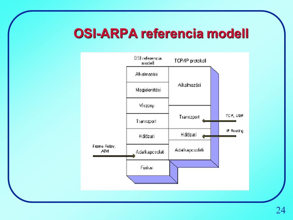 24 OSI-ARPA referencia modell