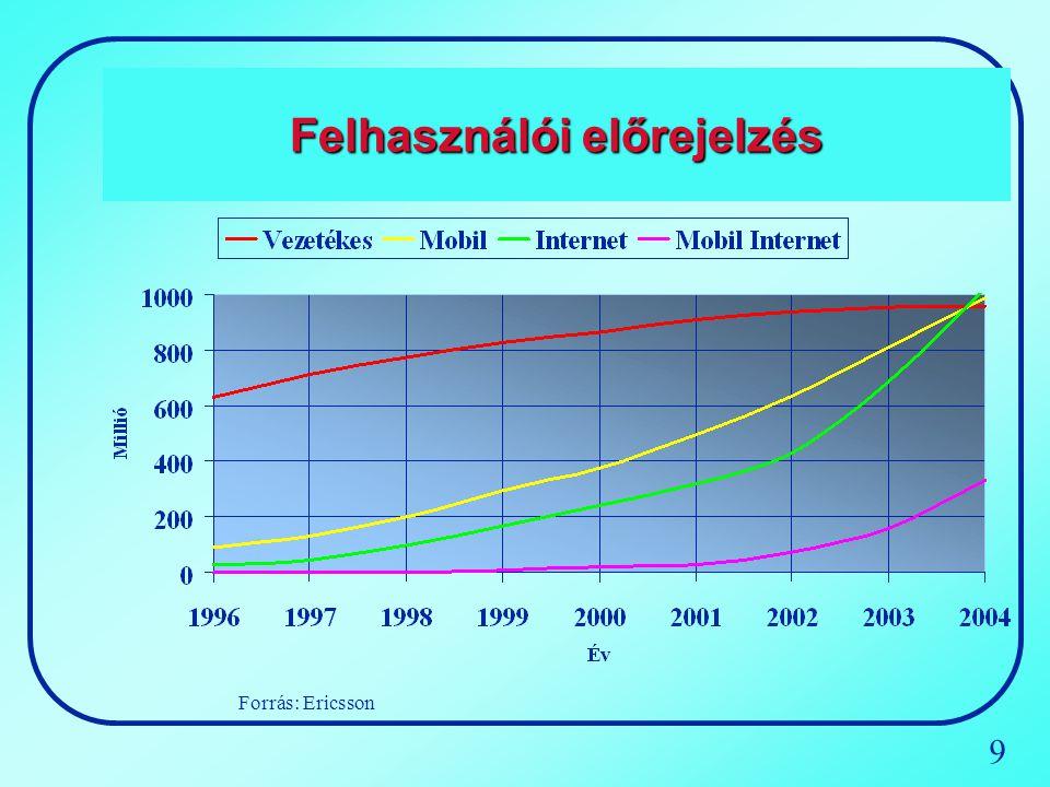 10 Internet felhasználói előrejelzés 100 200 300 400 500 600 700 800 900 1,000 0 95 9697989900010203 Subscribers (in million) Japan (excl.
